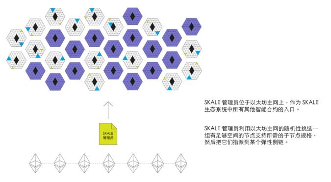 ZKSwap 团队深度分析弹性侧链网络 SKALE:去中心化「链服务」提供商