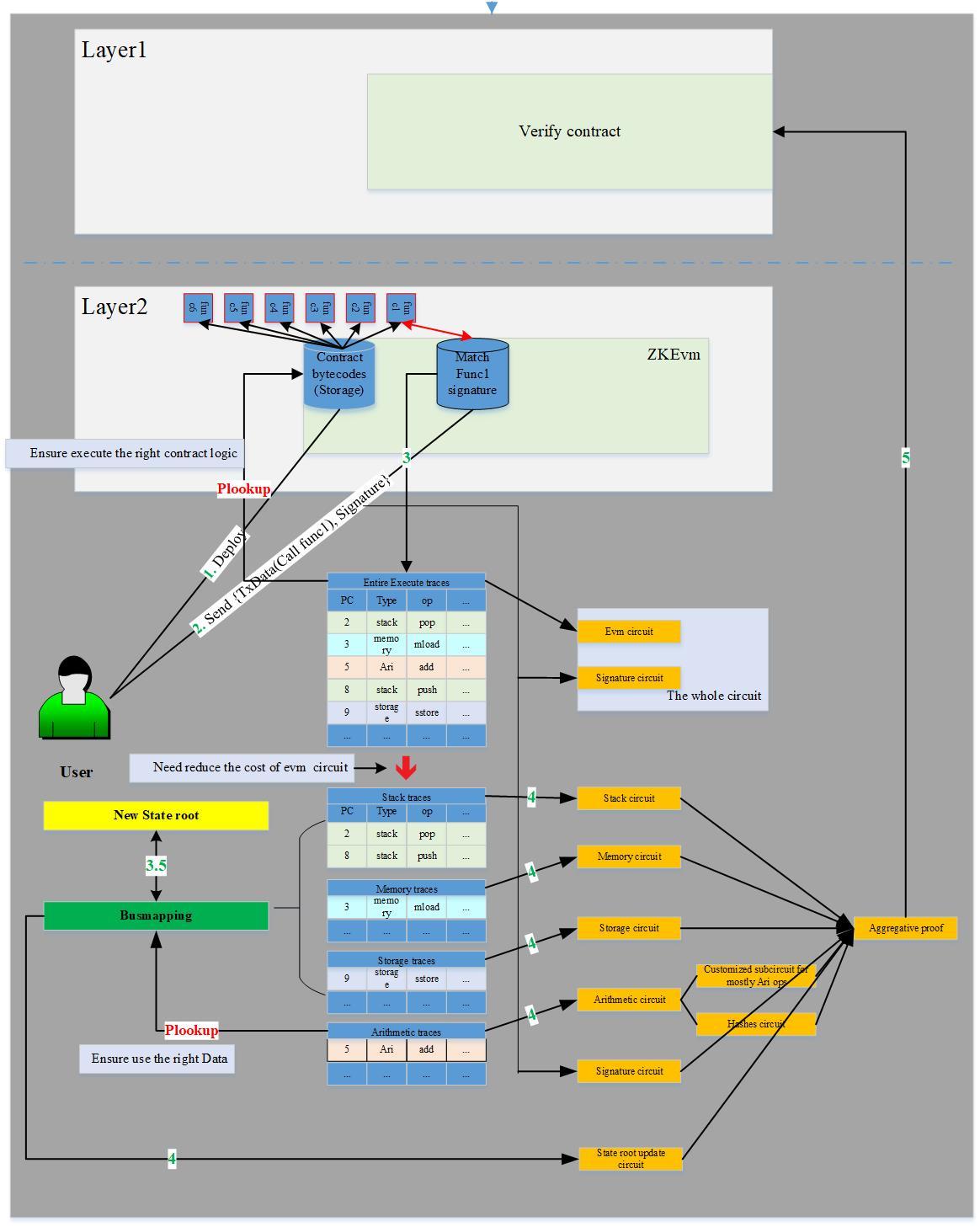 Sin7Y 团队深度解读:Plookup 在 ZKEvm设计中的应用