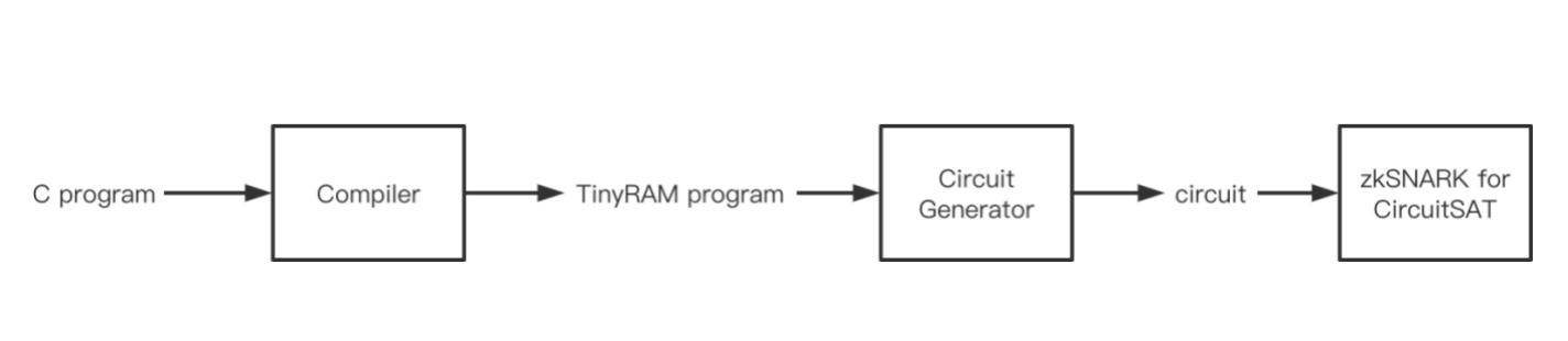 ZKSwap团队深入解读——TinyRAM