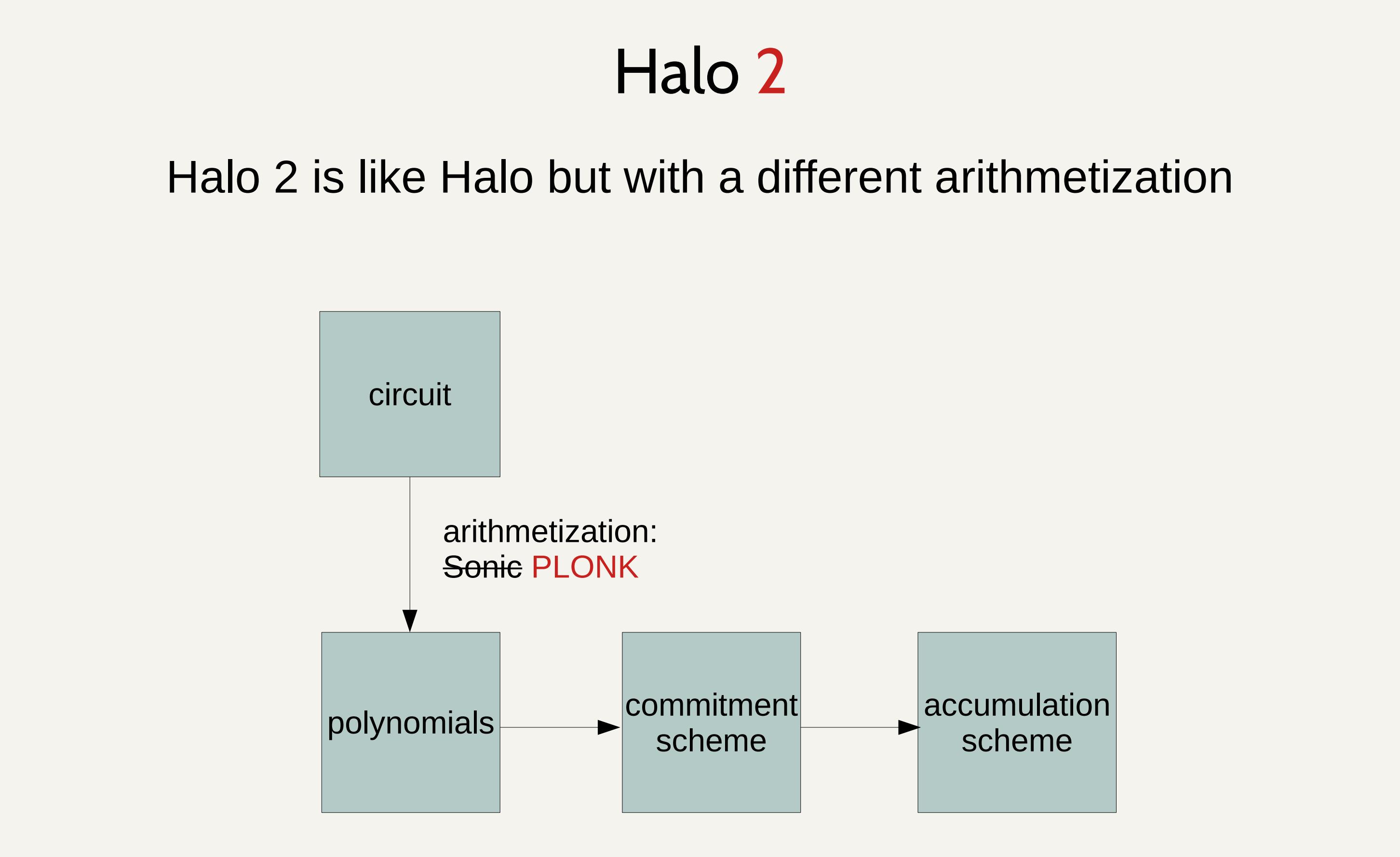Sin7Y 团队全面解读——如何使用 Halo2 开发电路