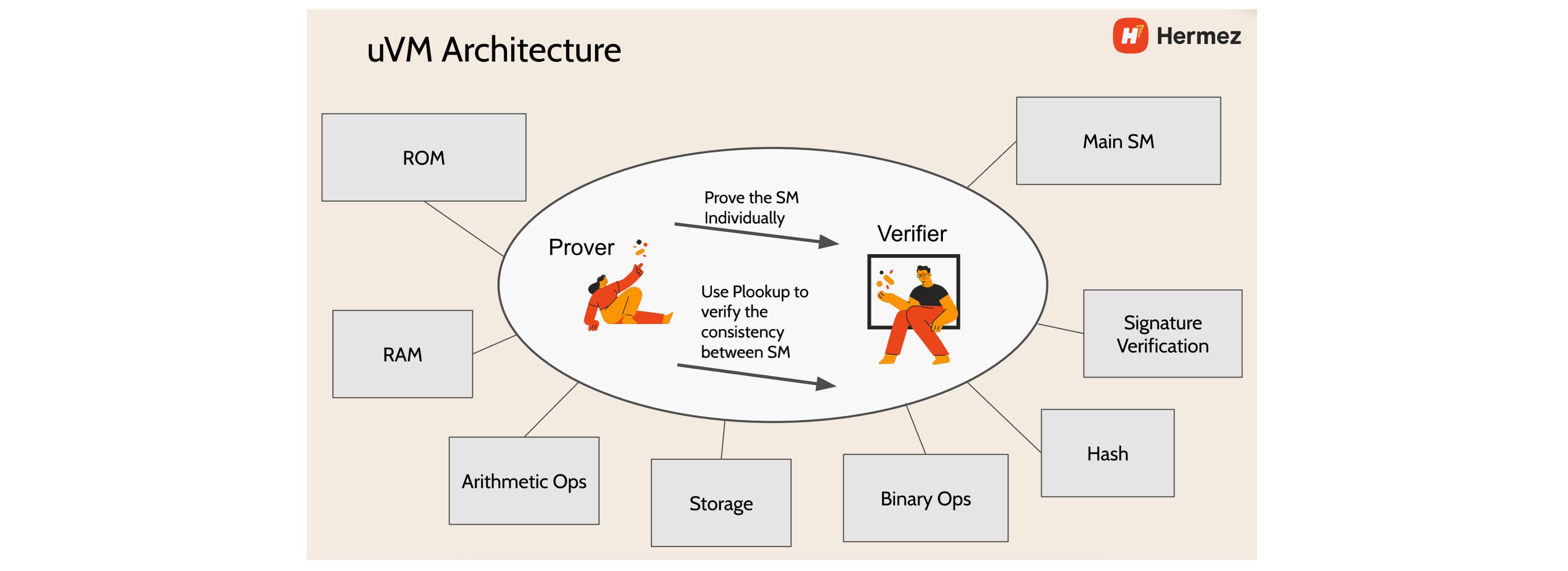 Sin7Y 团队全面分析:现阶段 zkEVM 设计方案对比